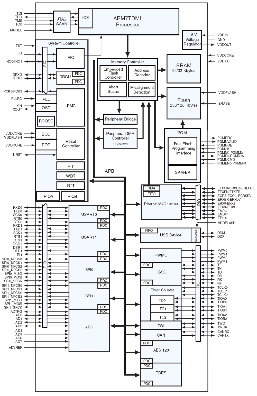 at91sam7x256  128 block diagram
