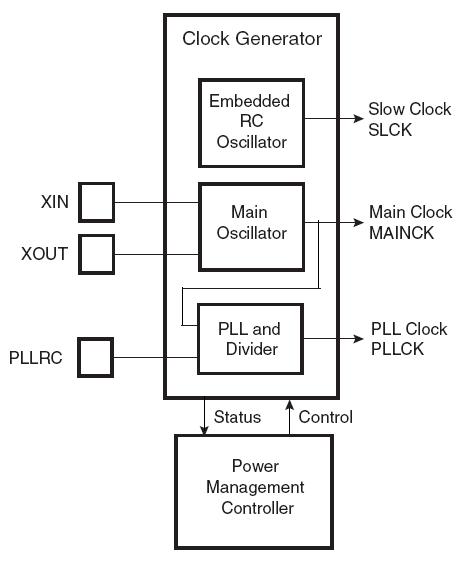 clock generator block diagram. Black Bedroom Furniture Sets. Home Design Ideas
