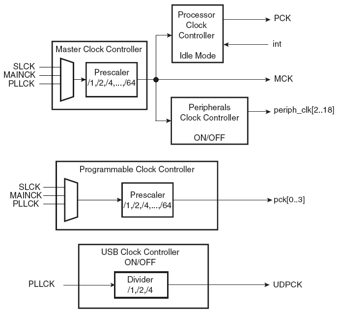 power management controller block diagram